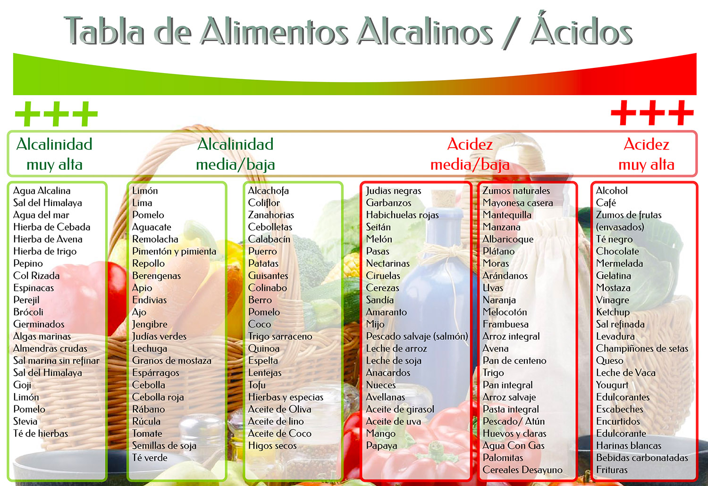 Acidez ph y alcalinidad